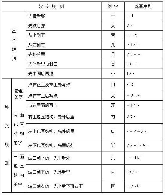 汉字 规则/汉字笔顺规则表