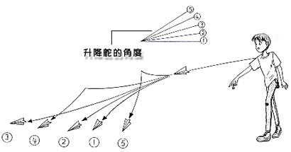 世界冠军谈纸飞机的折法和秘诀